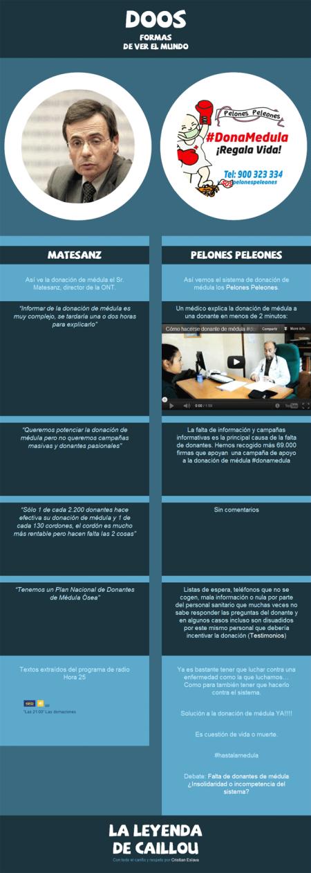 infografia-donamedula